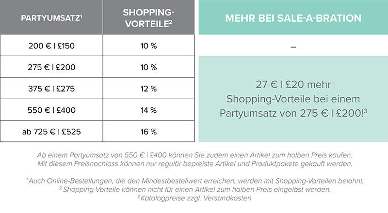 Shopping-Vorteile SAB 2018